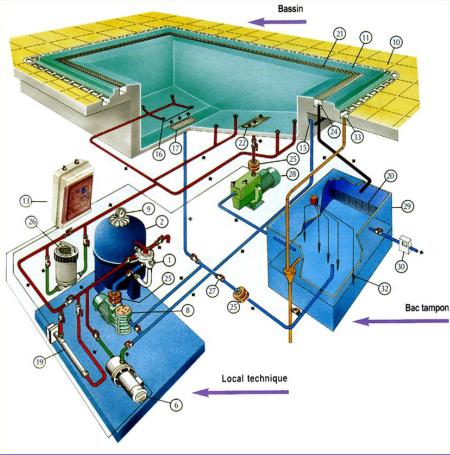 Các thiết bị hồ bơi cần thiết khi xây dựng, thiết kế hồ bơi